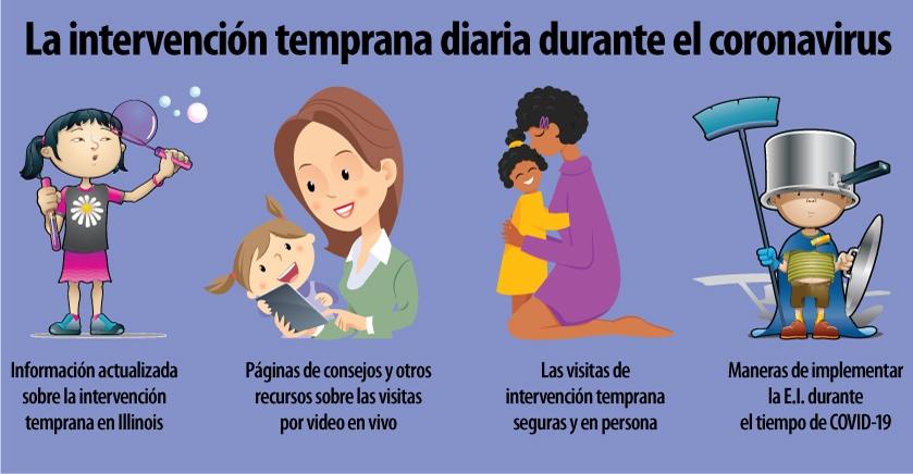 La intervención temprana de todos los días durante el tiempo del coronavirus